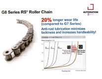 G8 SERIES RS ROLLER CHAIN