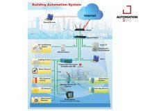 ระบบอาคารอัจฉริยะ (BUILDING AUTOMATION SYSTEM)
