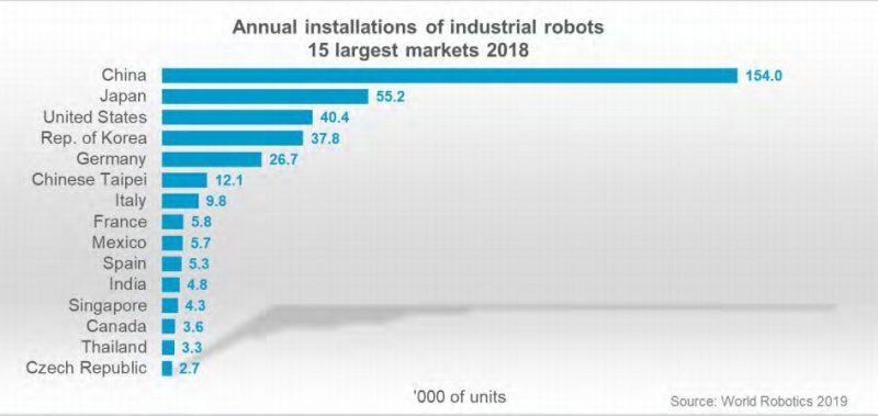 Robot Density 3