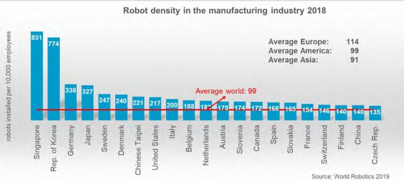Robot Density 2018